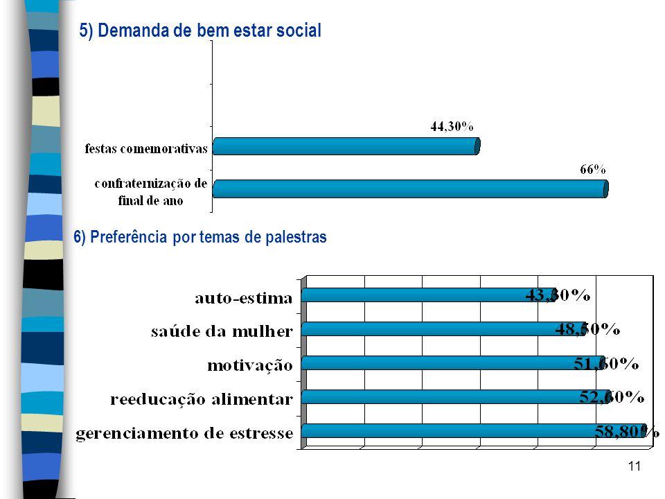 11 5) Demanda de bem estar social 6) Preferência por temas de palestras