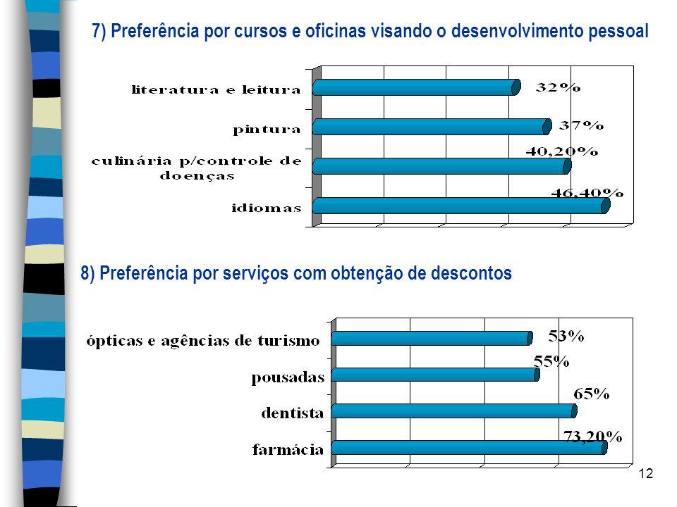 12 7) Preferência por cursos e oficinas visando o desenvolvimento pessoal 8) Preferência por serviços com obtenção de descontos