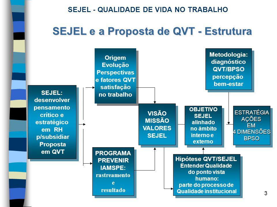 3 SEJEL e a Proposta de QVT - Estrutura SEJEL: desenvolver pensamento crítico e estratégico em RH p/subsidiar Proposta em QVT SEJEL: desenvolver pensa