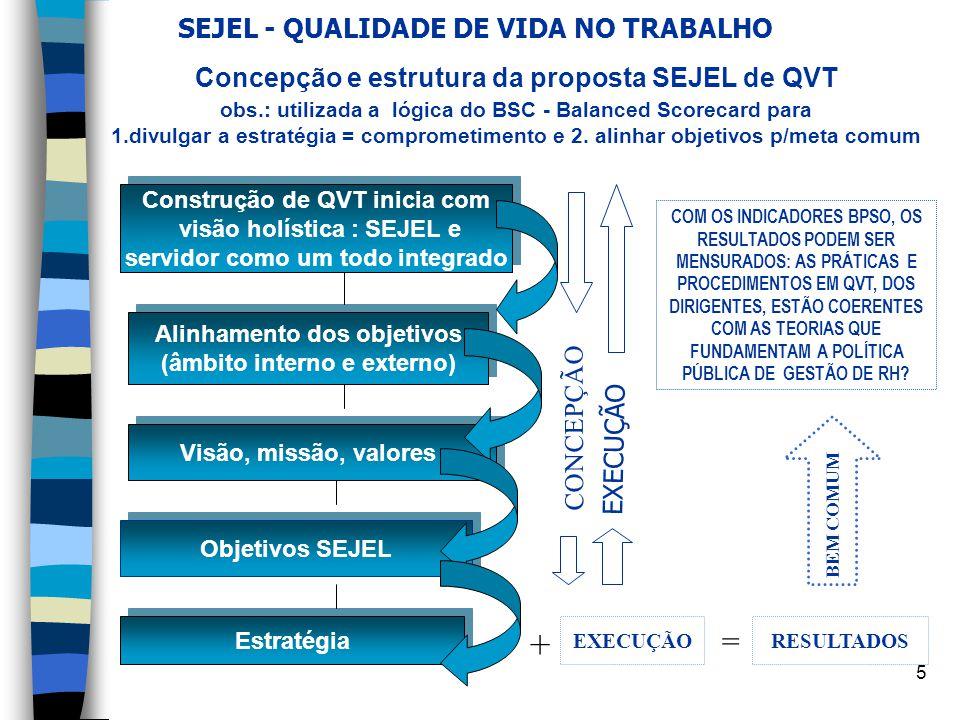 5 SEJEL - QUALIDADE DE VIDA NO TRABALHO Concepção e estrutura da proposta SEJEL de QVT obs.: utilizada a lógica do BSC - Balanced Scorecard para 1.div