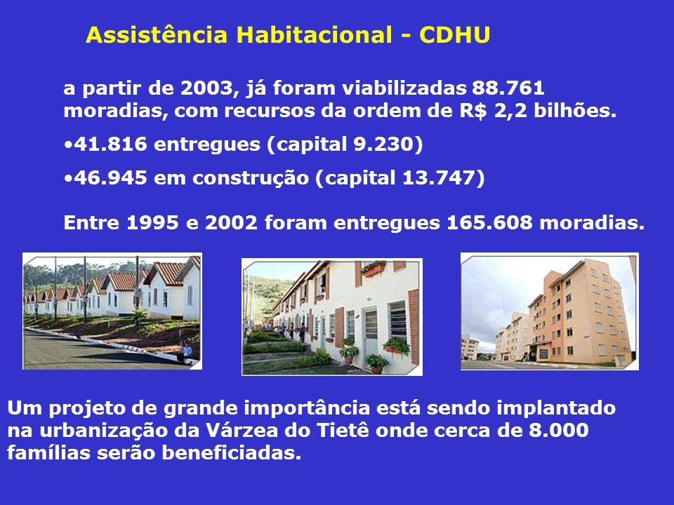 Assistência Habitacional - CDHU a partir de 2003, já foram viabilizadas 88.761 moradias, com recursos da ordem de R$ 2,2 bilhões.
