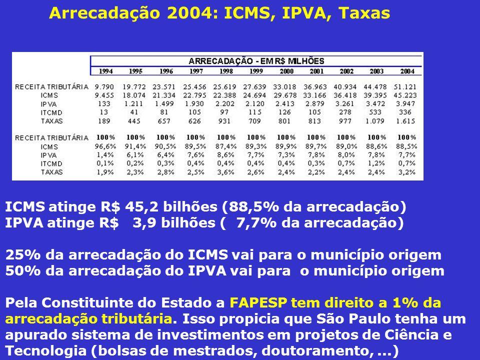 Arrecadação 2004: ICMS, IPVA, Taxas ICMS atinge R$ 45,2 bilhões (88,5% da arrecadação) IPVA atinge R$ 3,9 bilhões ( 7,7% da arrecadação) 25% da arrecadação do ICMS vai para o município origem 50% da arrecadação do IPVA vai para o município origem Pela Constituinte do Estado a FAPESP tem direito a 1% da arrecadação tributária.