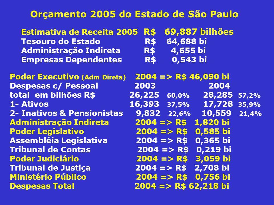 Orçamento 2005 do Estado de São Paulo Estimativa de Receita 2005 R$ 69,887 bilhões Tesouro do Estado R$ 64,688 bi Administração Indireta R$ 4,655 bi Empresas Dependentes R$ 0,543 bi Poder Executivo (Adm Direta) 2004 => R$ 46,090 bi Despesas c/ Pessoal 2003 2004 total em bilhões R$ 26,225 60,0% 28,285 57,2% 1- Ativos 16,393 37,5% 17,728 35,9% 2- Inativos & Pensionistas 9,832 22,6% 10,559 21,4% Administração Indireta 2004 => R$ 1,820 bi Poder Legislativo 2004 => R$ 0,585 bi Assembléia Legislativa 2004 => R$ 0,365 bi Tribunal de Contas 2004 => R$ 0,219 bi Poder Judiciário 2004 => R$ 3,059 bi Tribunal de Justiça 2004 => R$ 2,708 bi Ministério Público 2004 => R$ 0,756 bi Despesas Total 2004 => R$ 62,218 bi