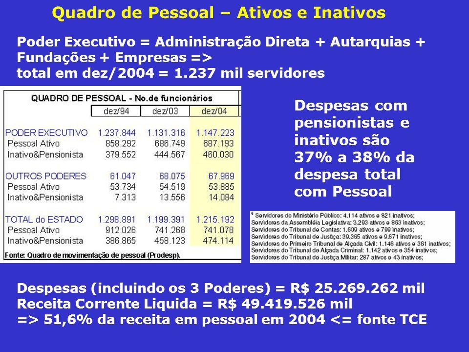Quadro de Pessoal – Ativos e Inativos Despesas com pensionistas e inativos são 37% a 38% da despesa total com Pessoal Poder Executivo = Administração Direta + Autarquias + Fundações + Empresas => total em dez/2004 = 1.237 mil servidores Despesas (incluindo os 3 Poderes) = R$ 25.269.262 mil Receita Corrente Liquida = R$ 49.419.526 mil => 51,6% da receita em pessoal em 2004 <= fonte TCE