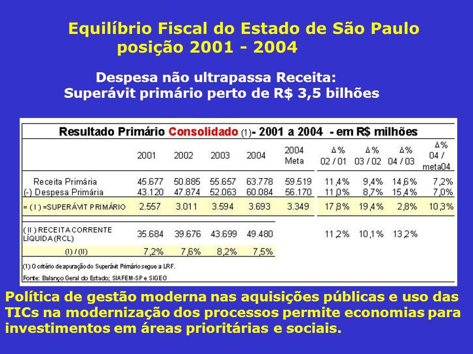 Equilíbrio Fiscal do Estado de São Paulo posição 2001 - 2004 Despesa não ultrapassa Receita: Superávit primário perto de R$ 3,5 bilhões Política de gestão moderna nas aquisições públicas e uso das TICs na modernização dos processos permite economias para investimentos em áreas prioritárias e sociais.