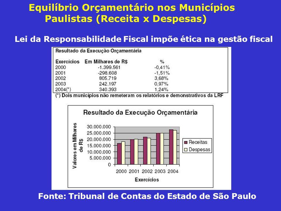 Equilíbrio Orçamentário nos Municípios Paulistas (Receita x Despesas) Fonte: Tribunal de Contas do Estado de São Paulo Lei da Responsabilidade Fiscal impõe ética na gestão fiscal
