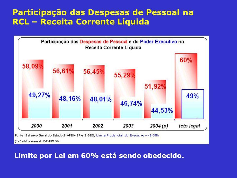 Participação das Despesas de Pessoal na RCL – Receita Corrente Líquida Limite por Lei em 60% está sendo obedecido.