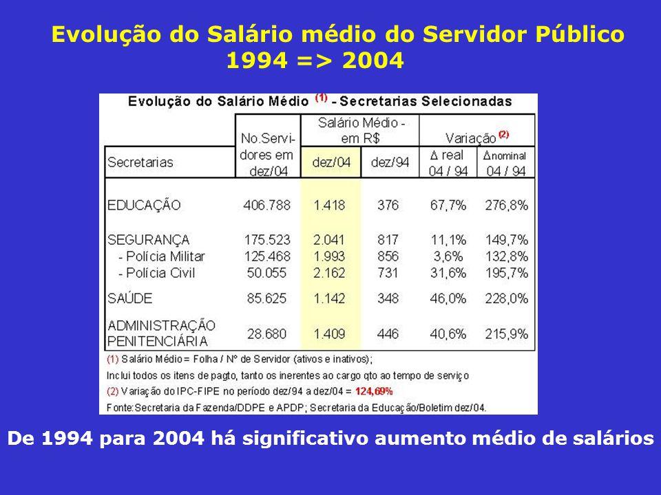Evolução do Salário médio do Servidor Público 1994 => 2004 De 1994 para 2004 há significativo aumento médio de salários