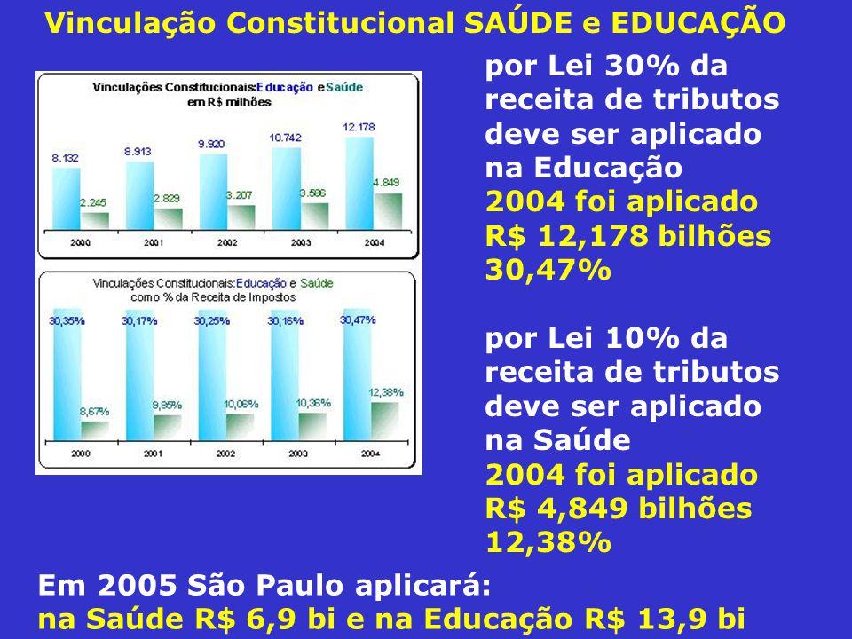 Vinculação Constitucional SAÚDE e EDUCAÇÃO por Lei 30% da receita de tributos deve ser aplicado na Educação 2004 foi aplicado R$ 12,178 bilhões 30,47% por Lei 10% da receita de tributos deve ser aplicado na Saúde 2004 foi aplicado R$ 4,849 bilhões 12,38% Em 2005 São Paulo aplicará: na Saúde R$ 6,9 bi e na Educação R$ 13,9 bi