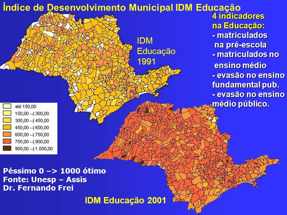Índice de Desenvolvimento Municipal IDM Educação IDM Educação 1991 4 indicadores na Educação: - matriculados na pré-escola - matriculados no ensino médio - evasão no ensino fundamental pub.
