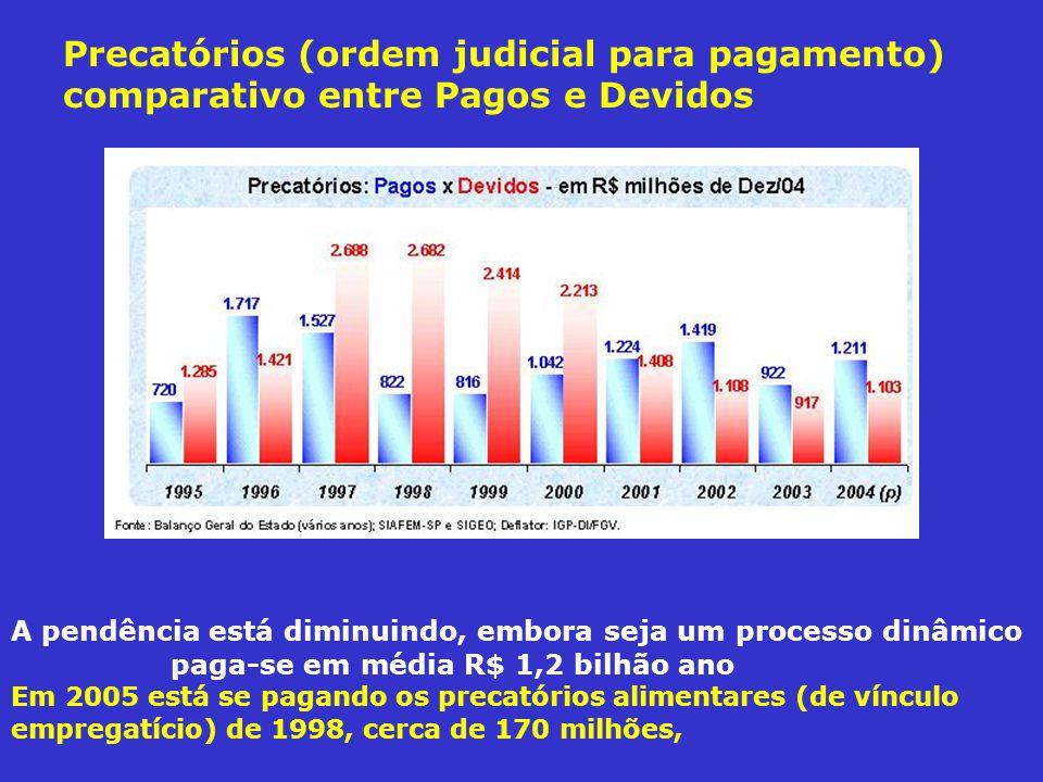 Precatórios (ordem judicial para pagamento) comparativo entre Pagos e Devidos A pendência está diminuindo, embora seja um processo dinâmico paga-se em média R$ 1,2 bilhão ano Em 2005 está se pagando os precatórios alimentares (de vínculo empregatício) de 1998, cerca de 170 milhões,