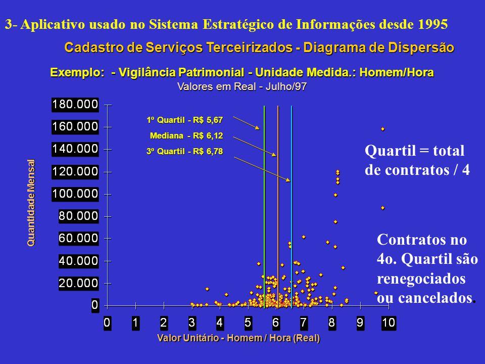 Cadastro de Serviços Terceirizados - Diagrama de Dispersão Exemplo: - Vigilância Patrimonial - Unidade Medida.: Homem/Hora Valores em Real - Julho/97 Quantidade Mensal Valor Unitário - Homem / Hora (Real) 1º Quartil - R$ 5,67 Mediana - R$ 6,12 3º Quartil - R$ 6,78 Quartil = total de contratos / 4 Contratos no 4o.