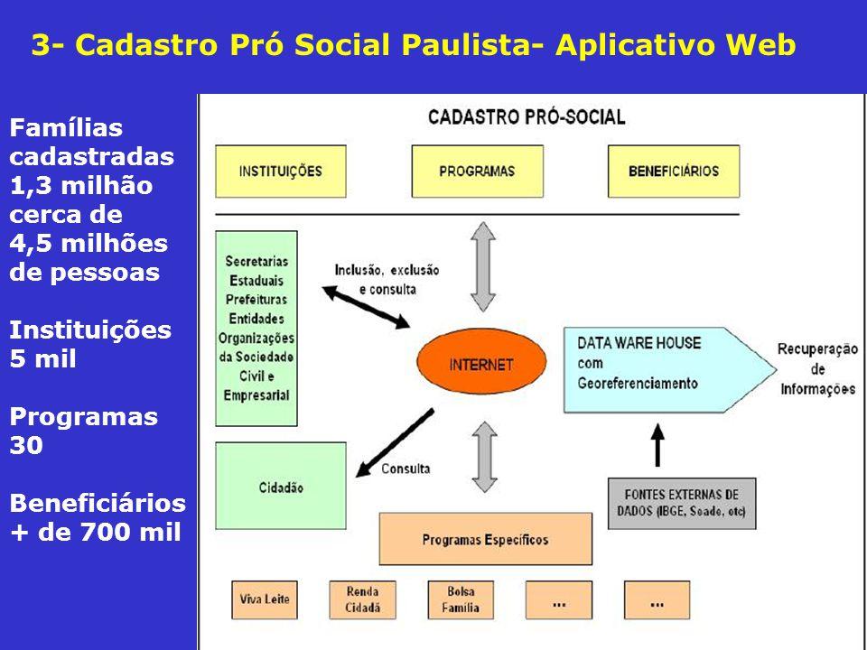 3- Cadastro Pró Social Paulista- Aplicativo Web Famílias cadastradas 1,3 milhão cerca de 4,5 milhões de pessoas Instituições 5 mil Programas 30 Beneficiários + de 700 mil