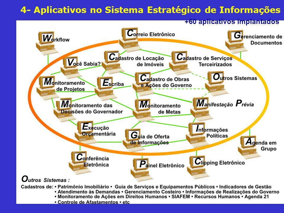 4- Aplicativos no Sistema Estratégico de Informações +60 aplicativos implantados