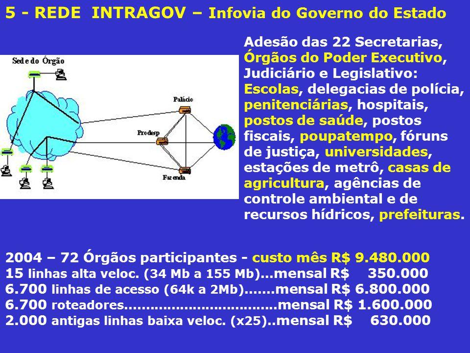 5 - REDE INTRAGOV – Infovia do Governo do Estado 2004 – 72 Órgãos participantes - custo mês R$ 9.480.000 15 linhas alta veloc.