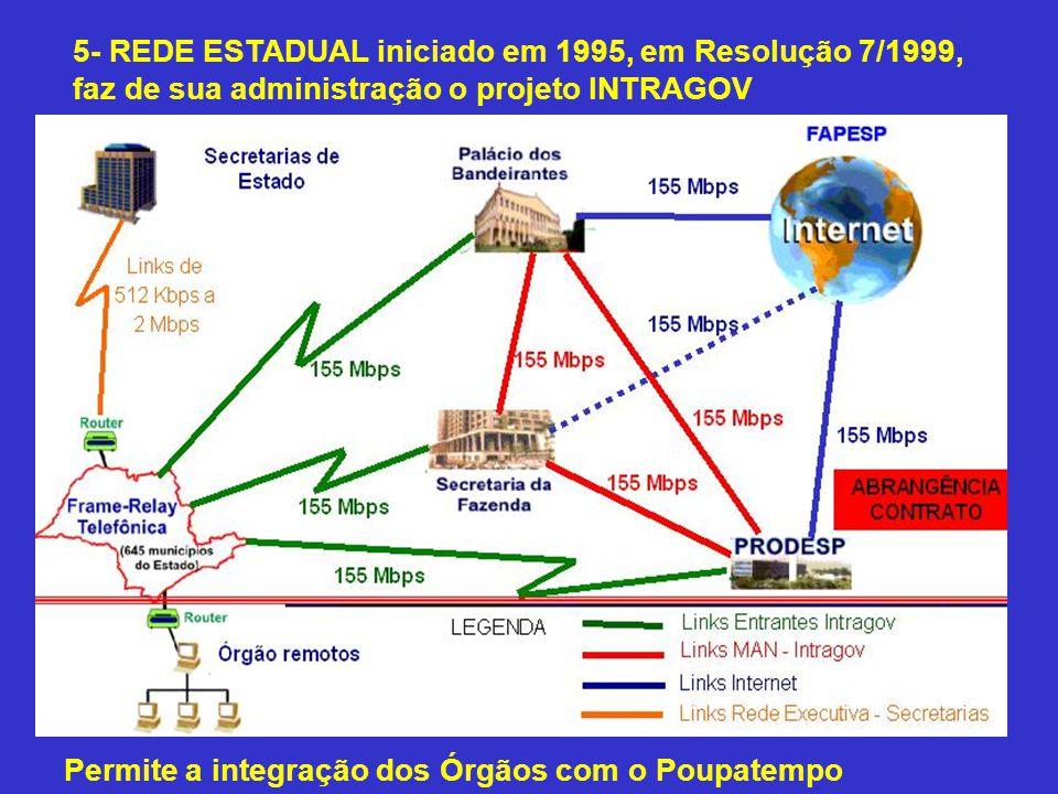5- REDE ESTADUAL iniciado em 1995, em Resolução 7/1999, faz de sua administração o projeto INTRAGOV Permite a integração dos Órgãos com o Poupatempo