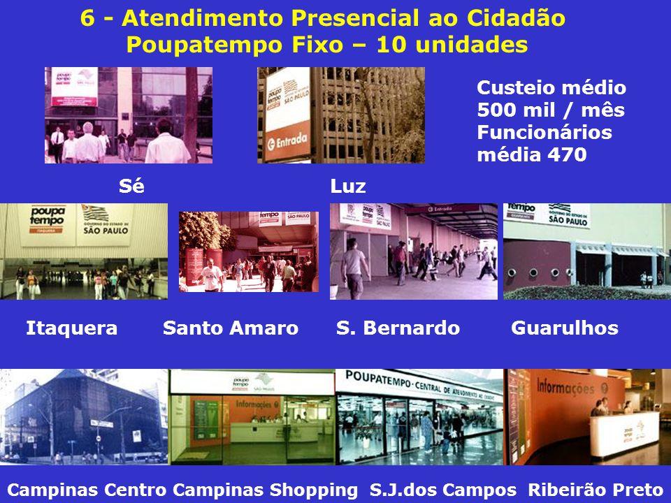 6 - Atendimento Presencial ao Cidadão Poupatempo Fixo – 10 unidades Campinas Centro Campinas Shopping S.J.dos Campos Ribeirão Preto Itaquera Santo Amaro S.