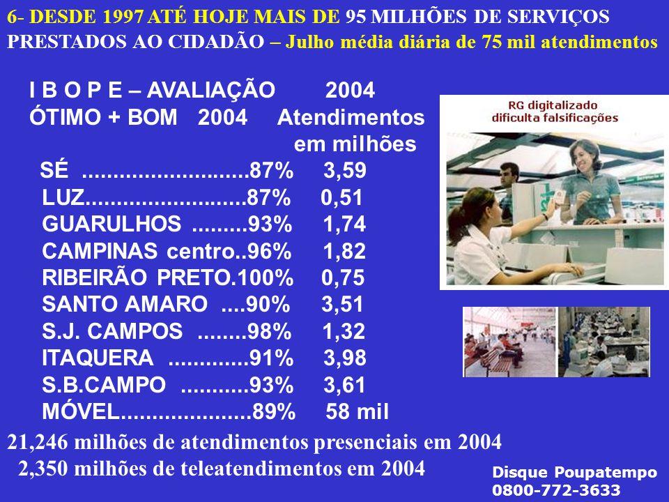 21,246 milhões de atendimentos presenciais em 2004 2,350 milhões de teleatendimentos em 2004 6- DESDE 1997 ATÉ HOJE MAIS DE 95 MILHÕES DE SERVIÇOS PRESTADOS AO CIDADÃO – Julho média diária de 75 mil atendimentos I B O P E – AVALIAÇÃO 2004 ÓTIMO + BOM 2004 Atendimentos em milhões SÉ...........................87% 3,59 LUZ..........................87% 0,51 GUARULHOS.........93% 1,74 CAMPINAS centro..96% 1,82 RIBEIRÃO PRETO.100% 0,75 SANTO AMARO....90% 3,51 S.J.