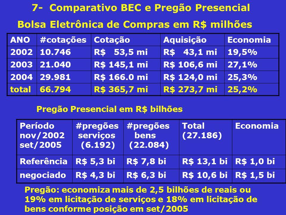 7- Comparativo BEC e Pregão Presencial Pregão: economiza mais de 2,5 bilhões de reais ou 19% em licitação de serviços e 18% em licitação de bens conforme posição em set/2005 ANO#cotaçõesCotaçãoAquisiçãoEconomia 200210.746R$ 53,5 miR$ 43,1 mi19,5% 200321.040R$ 145,1 miR$ 106,6 mi27,1% 200429.981R$ 166.0 miR$ 124,0 mi25,3% total66.794R$ 365,7 miR$ 273,7 mi25,2% Bolsa Eletrônica de Compras em R$ milhões Período nov/2002 set/2005 #pregões serviços (6.192) #pregões bens (22.084) Total (27.186) Economia ReferênciaR$ 5,3 biR$ 7,8 biR$ 13,1 biR$ 1,0 bi negociadoR$ 4,3 biR$ 6,3 biR$ 10,6 biR$ 1,5 bi Pregão Presencial em R$ bilhões