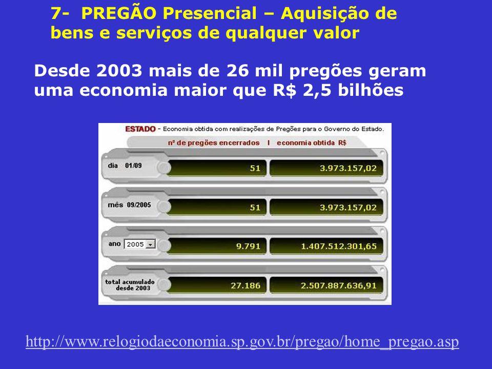 7- PREGÃO Presencial – Aquisição de bens e serviços de qualquer valor Desde 2003 mais de 26 mil pregões geram uma economia maior que R$ 2,5 bilhões http://www.relogiodaeconomia.sp.gov.br/pregao/home_pregao.asp