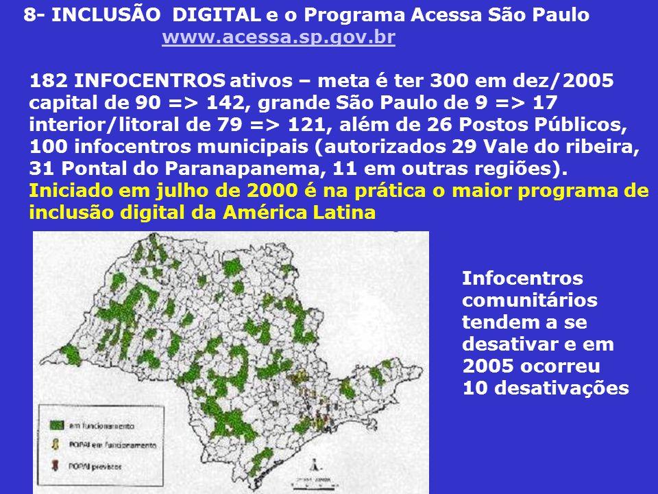 8- INCLUSÃO DIGITAL e o Programa Acessa São Paulo www.acessa.sp.gov.brwww.acessa.sp.gov.br 182 INFOCENTROS ativos – meta é ter 300 em dez/2005 capital de 90 => 142, grande São Paulo de 9 => 17 interior/litoral de 79 => 121, além de 26 Postos Públicos, 100 infocentros municipais (autorizados 29 Vale do ribeira, 31 Pontal do Paranapanema, 11 em outras regiões).