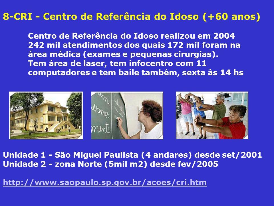 8-CRI - Centro de Referência do Idoso (+60 anos) Centro de Referência do Idoso realizou em 2004 242 mil atendimentos dos quais 172 mil foram na área médica (exames e pequenas cirurgias).