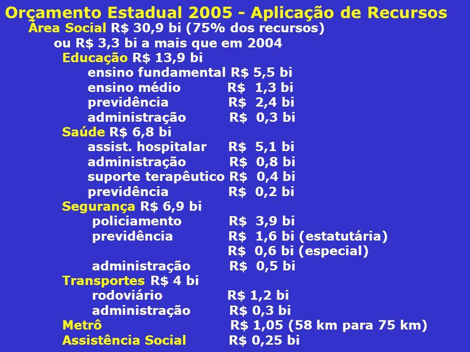 Área Social R$ 30,9 bi (75% dos recursos) ou R$ 3,3 bi a mais que em 2004 Educação R$ 13,9 bi ensino fundamental R$ 5,5 bi ensino médio R$ 1,3 bi previdência R$ 2,4 bi administração R$ 0,3 bi Saúde R$ 6,8 bi assist.