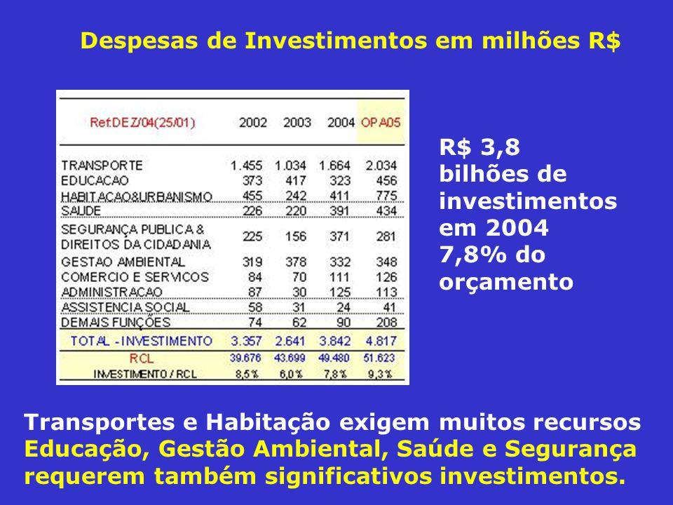Despesas de Investimentos em milhões R$ Transportes e Habitação exigem muitos recursos Educação, Gestão Ambiental, Saúde e Segurança requerem também significativos investimentos.
