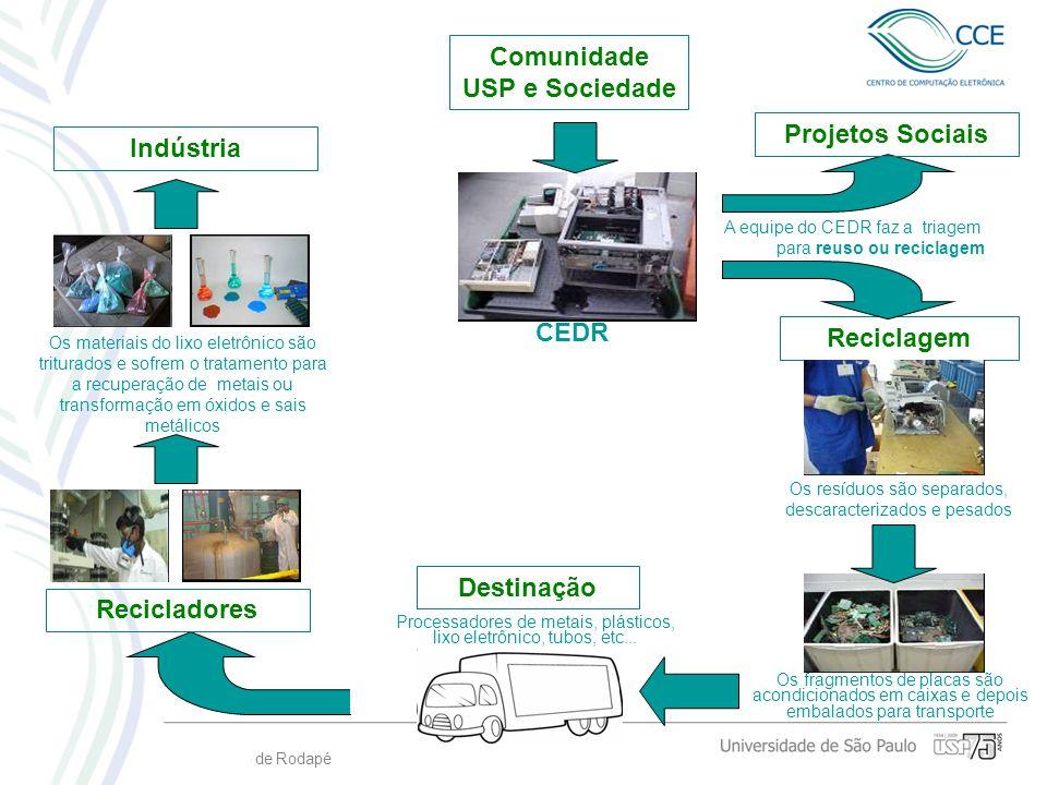 Informação de Rodapé Comunidade USP e Sociedade A equipe do CEDR faz a triagem para reuso ou reciclagem Reciclagem CEDR Os resíduos são separados, des