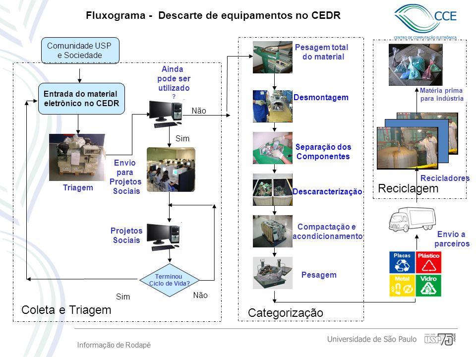 Informação de Rodapé Fluxograma - Descarte de equipamentos no CEDR Comunidade USP e Sociedade Entrada do material eletrônico no CEDR Envio para Projet