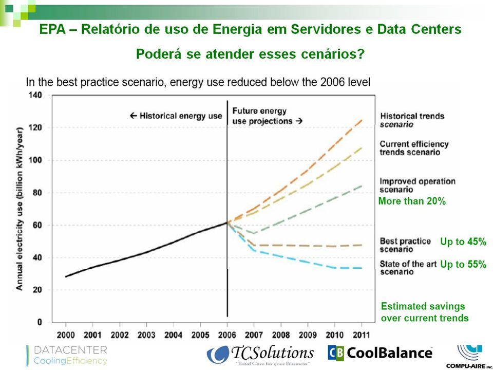 Data Center Mais Verde Centralização dos Recursos Computacionais: – Incentivar a hospedagem de máquinas no IDC das unidades de ensino e institutos.