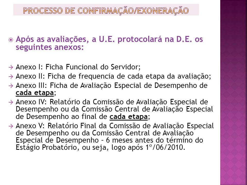 Após as avaliações, a U.E. protocolará na D.E. os seguintes anexos: Anexo I: Ficha Funcional do Servidor; Anexo II: Ficha de frequencia de cada etapa