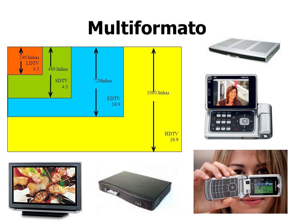 Multiformato 1080 linhas HDTV 16:9 720linhas EDTV 16:9 480 linhas SDTV 4:3 240 linhas LDTV 4:3