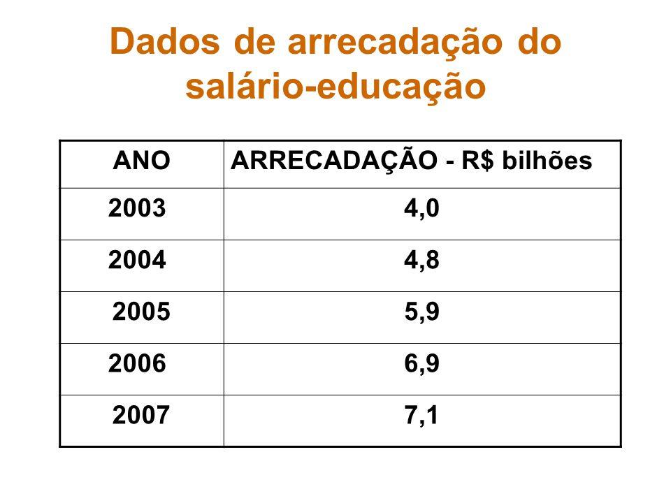 Dados de arrecadação do salário-educação ANOARRECADAÇÃO - R$ bilhões 20034,0 20044,8 20055,9 20066,9 20077,1