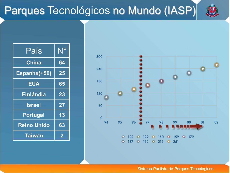 Sistema Paulista de Parques Tecnológicos Parques no Mundo (IASP) Parques Tecnológicos no Mundo (IASP) PaísN° China64 Espanha(+50)25 EUA65 Finlândia23
