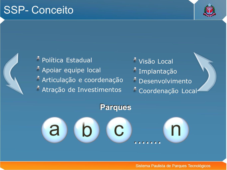 Sistema Paulista de Parques Tecnológicos SSP- Conceito Política Estadual Apoiar equipe local Articulação e coordenação Atração de Investimentos Visão