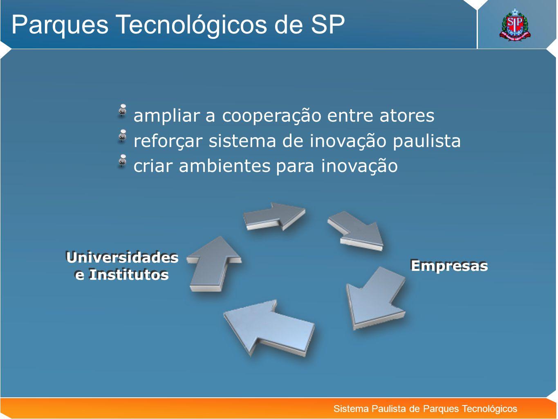 Sistema Paulista de Parques Tecnológicos Parques Tecnológicos de SP Universidades e Institutos Empresas ampliar a cooperação entre atores reforçar sis