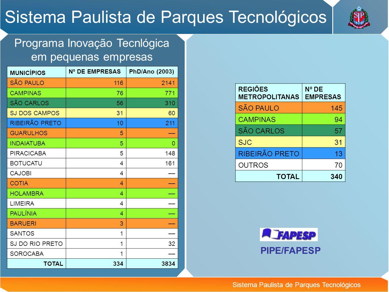 Sistema Paulista de Parques Tecnológicos Programa Inovação Tecnlógica em pequenas empresas Sistema Paulista de Parques Tecnológicos MUNICÍPIOS Nº DE E