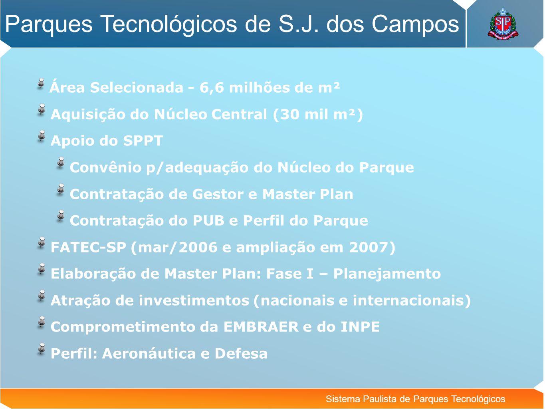 Sistema Paulista de Parques Tecnológicos Parques Tecnológicos de S.J. dos Campos Área Selecionada - 6,6 milhões de m² Aquisição do Núcleo Central (30