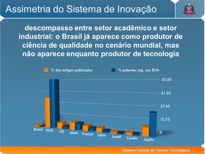 Brasil e São Paulo no mundo Sistema Paulista de Parques Tecnológicos São Paulo: Mais publicações do que participação na população e no PIB mundial Mas pequena participação em patentes Brasil São Paulo População 3,0% 0,7% PIB 1,9% 0,7% Papers 1,7% 0,9% Patentes 0,2% 0,1% São Paulo