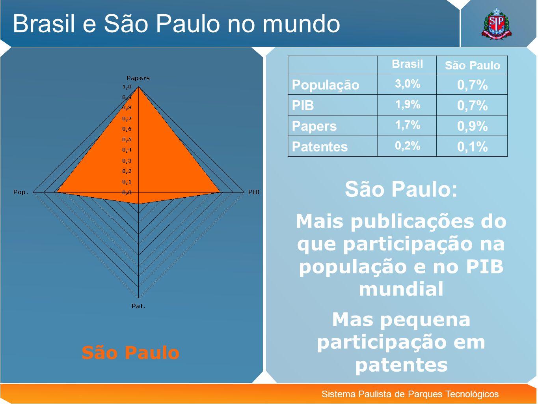 Brasil e São Paulo no mundo Sistema Paulista de Parques Tecnológicos São Paulo: Mais publicações do que participação na população e no PIB mundial Mas