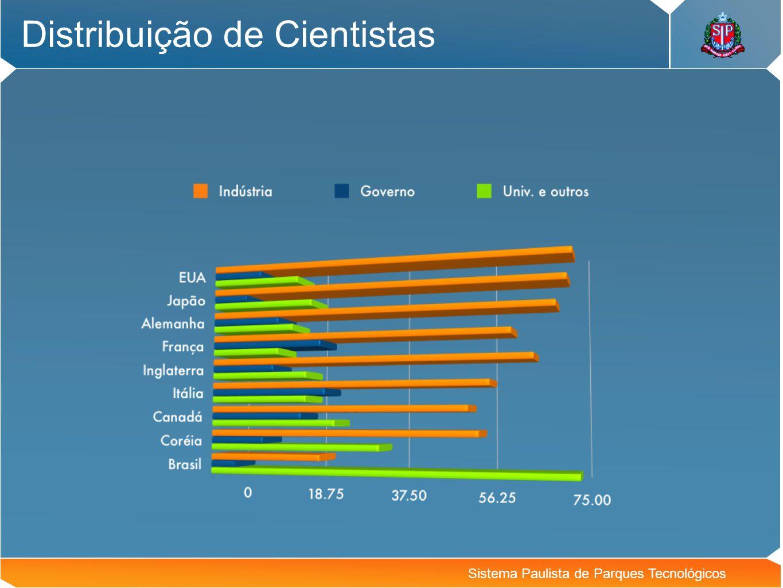 Sistema Paulista de Parques Tecnológicos São Carlos: áreas potenciais
