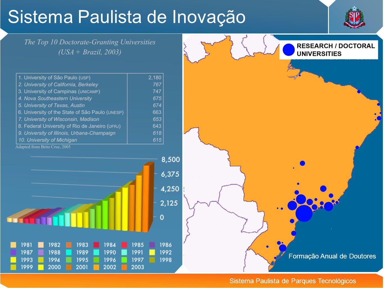 Sistema Paulista de Inovação Sistema Paulista de Parques Tecnológicos Formação Anual de Doutores