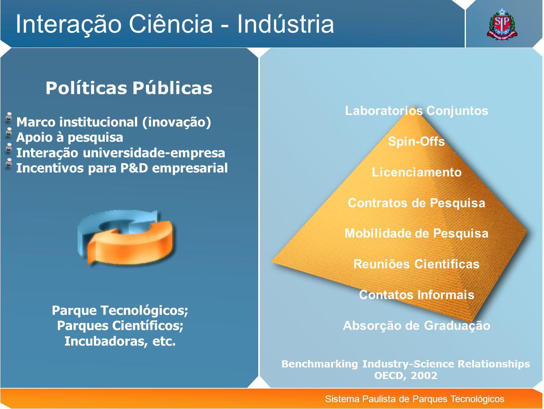 Sistema Paulista de Parques Tecnológicos Interação Ciência - Indústria Políticas Públicas Marco institucional (inovação) Apoio à pesquisa Interação un