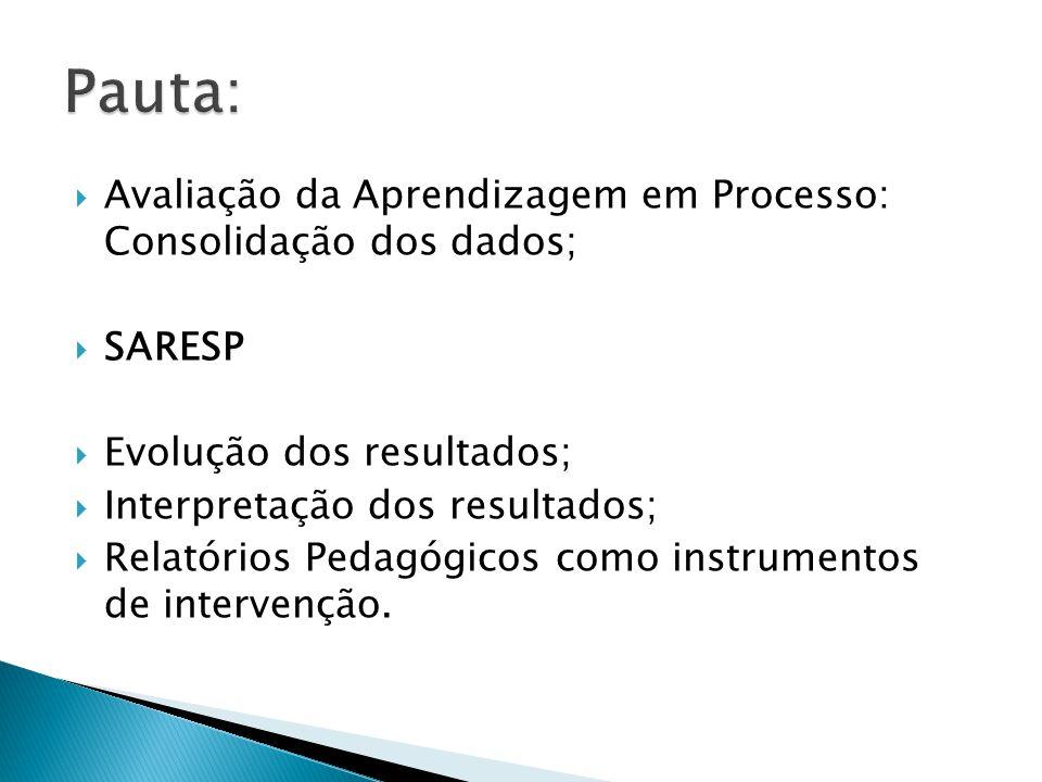 Avaliação da Aprendizagem em Processo: Consolidação dos dados; SARESP Evolução dos resultados; Interpretação dos resultados; Relatórios Pedagógicos como instrumentos de intervenção.