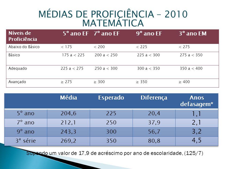 MÉDIAS DE PROFICIÊNCIA – 2010 MATEMÁTICA Supondo um valor de 17,9 de acréscimo por ano de escolaridade, (125/7) Níveis de Proficiência 5º ano EF7º ano