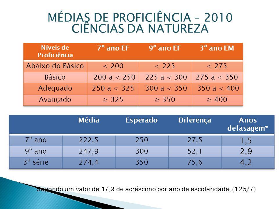 MÉDIAS DE PROFICIÊNCIA – 2010 CIÊNCIAS DA NATUREZA Supondo um valor de 17,9 de acréscimo por ano de escolaridade, (125/7) 1,5 2,9 4,2