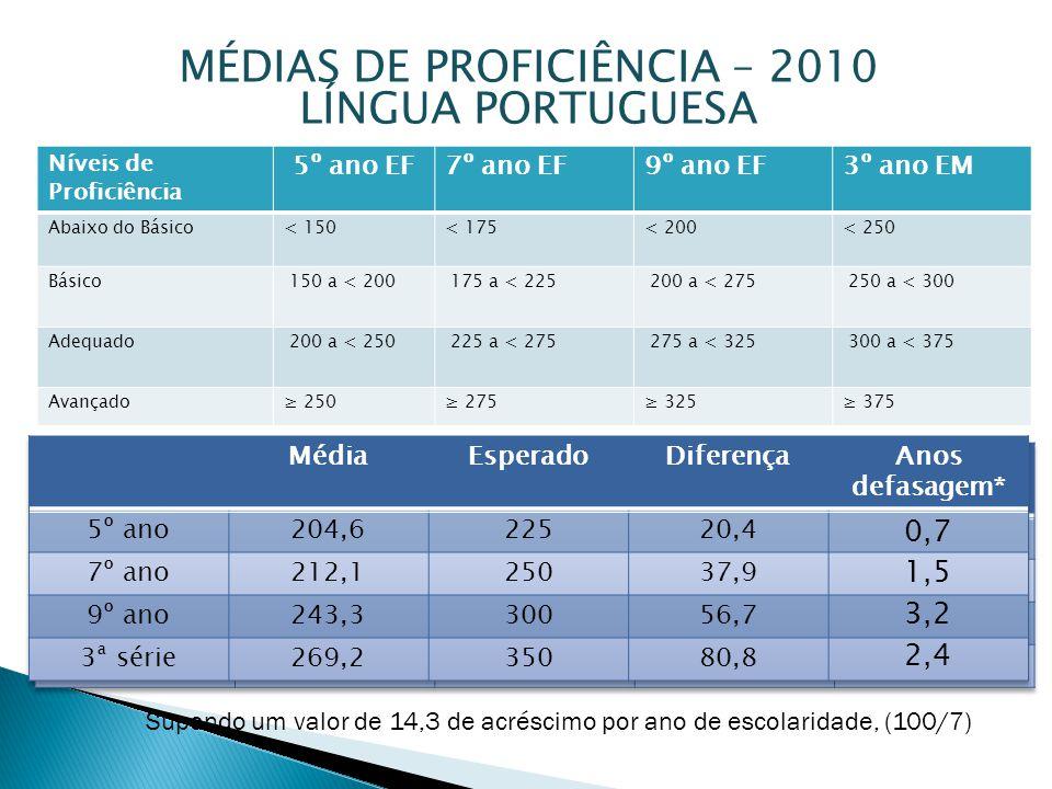 MÉDIAS DE PROFICIÊNCIA – 2010 LÍNGUA PORTUGUESA Supondo um valor de 14,3 de acréscimo por ano de escolaridade, (100/7) Níveis de Proficiência 5º ano E