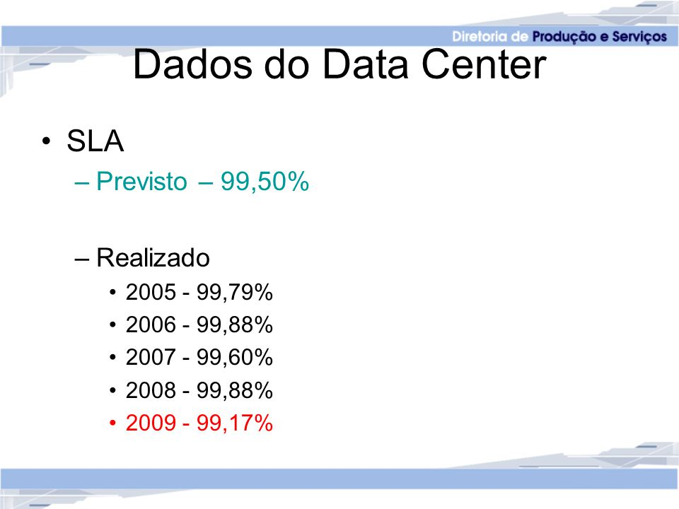 Dados do Data Center SLA –Previsto – 99,50% –Realizado 2005 - 99,79% 2006 - 99,88% 2007 - 99,60% 2008 - 99,88% 2009 - 99,17%