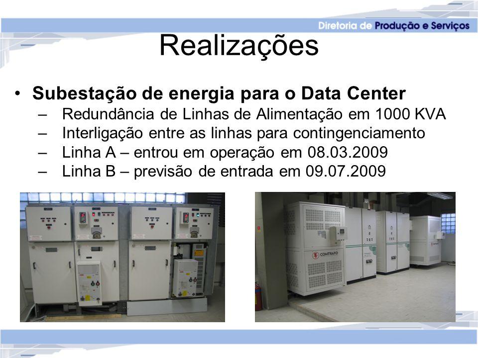 Realizações Subestação de energia para o Data Center – Redundância de Linhas de Alimentação em 1000 KVA – Interligação entre as linhas para contingenciamento – Linha A – entrou em operação em 08.03.2009 – Linha B – previsão de entrada em 09.07.2009